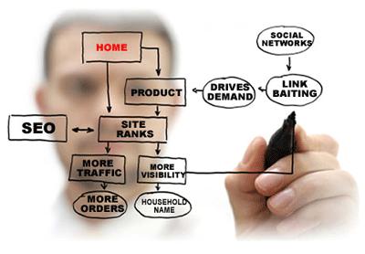 ¿Cómo se incrementa el tráfico web?
