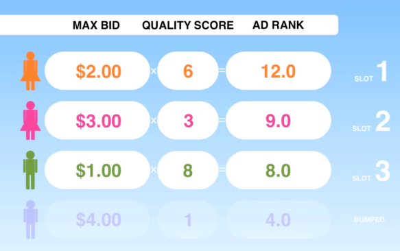 AdWords, nivel de calidad