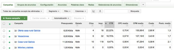 AdWords CTR