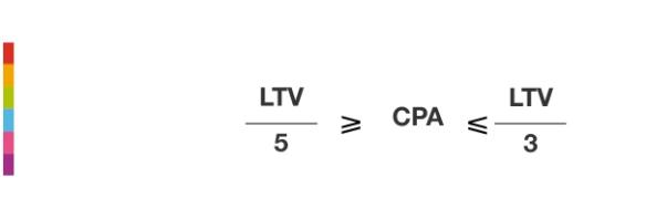 CPA LTV formula